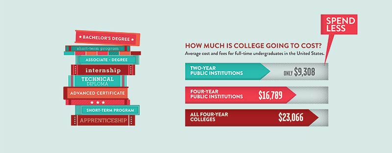 WI Technical College System Graphic