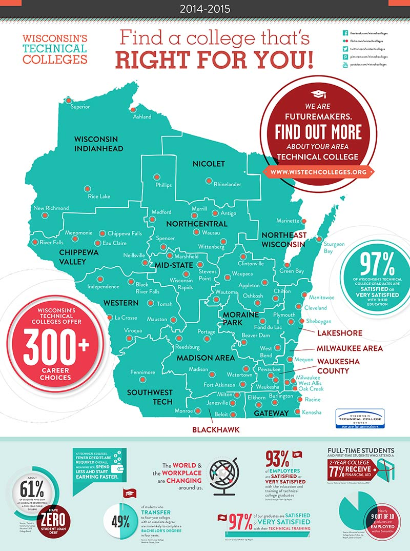 WI Technical College System Map Poster